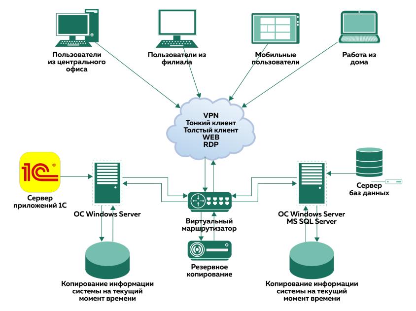 Общая схема работы на облачном сервере